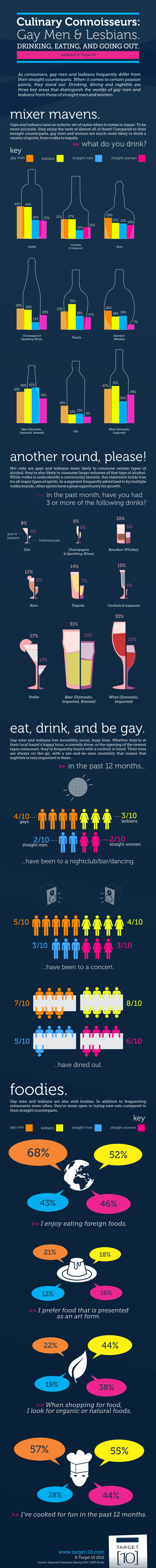Gay Lifestyle Facts-Infographic