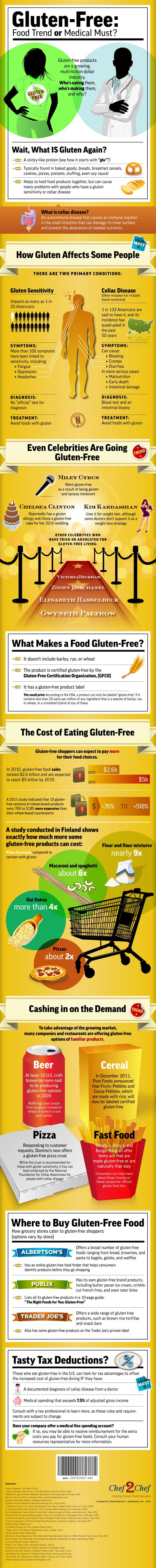 Gluten Free Diet-Infographic
