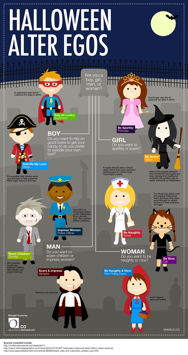 Halloween Personas-Infographic