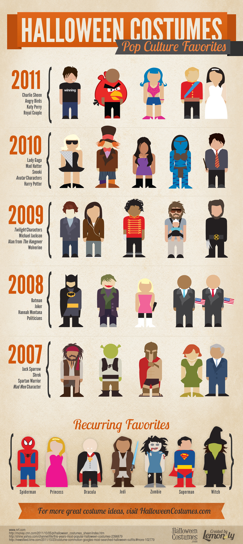 Favorite Halloween Costumes-Infographic