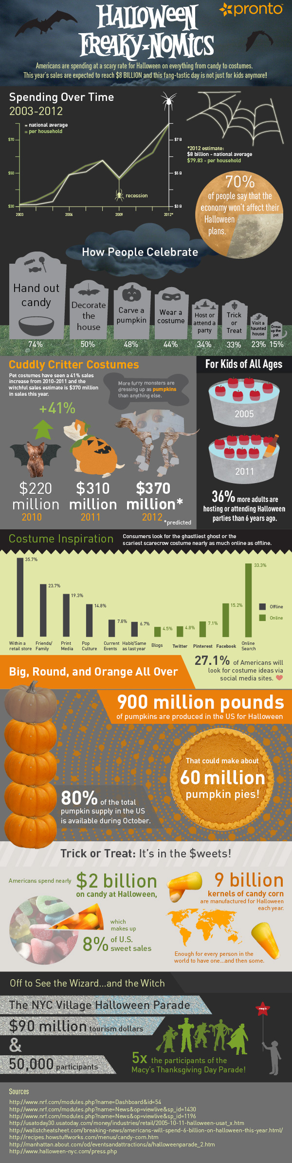 Halloween Economics-Infographic