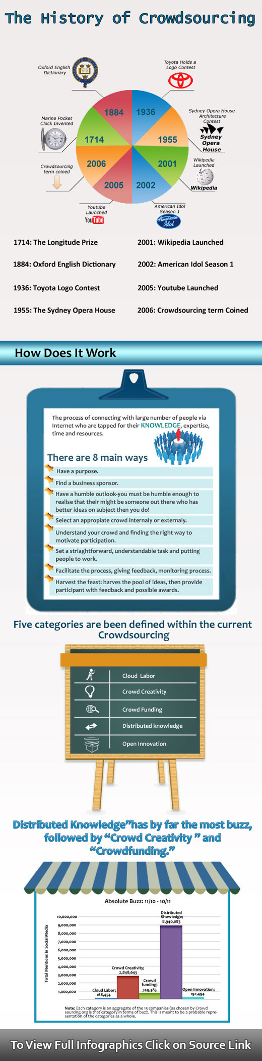 Crowdsourcing History-Infographic