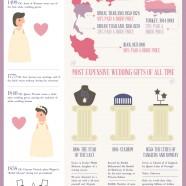 Weddings Etiquette