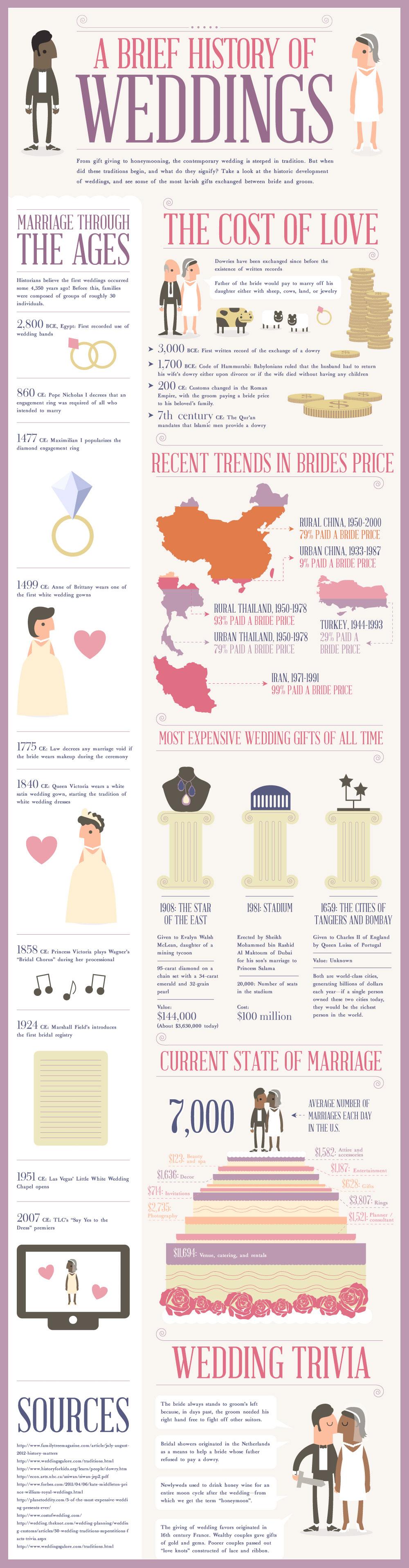 Weddings EtiquetteiNFOGRAPHiCs MANiA