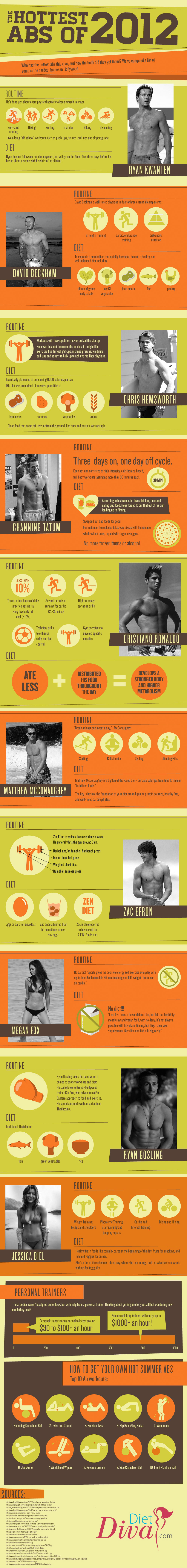 Hottest-Abs-2012-Infographic