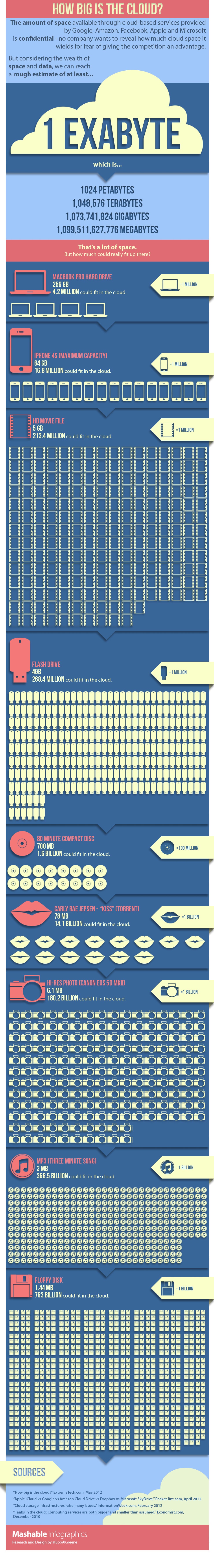 Cloud Storage Size-Infographic