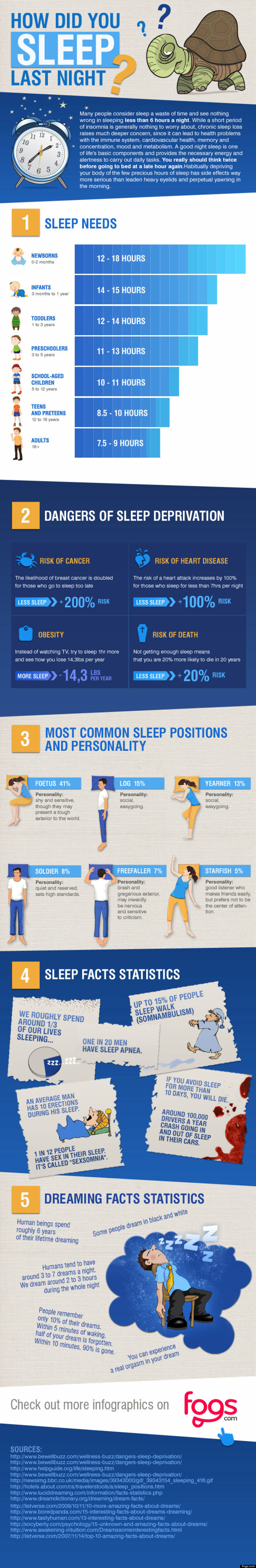 All About Sleep-Infographic