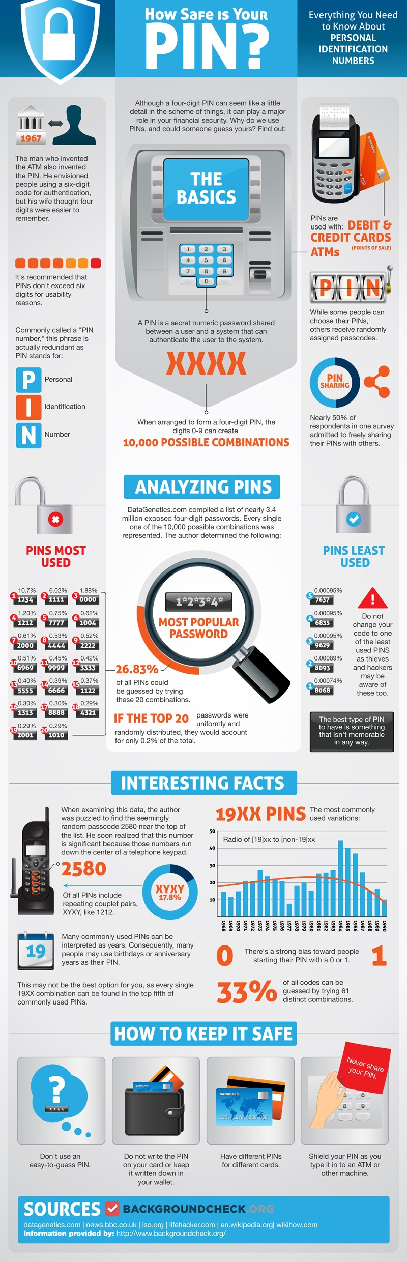 PIN Security-Infographic