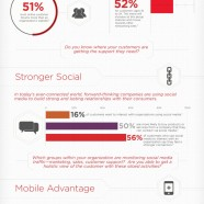 Technologies in Customer Service