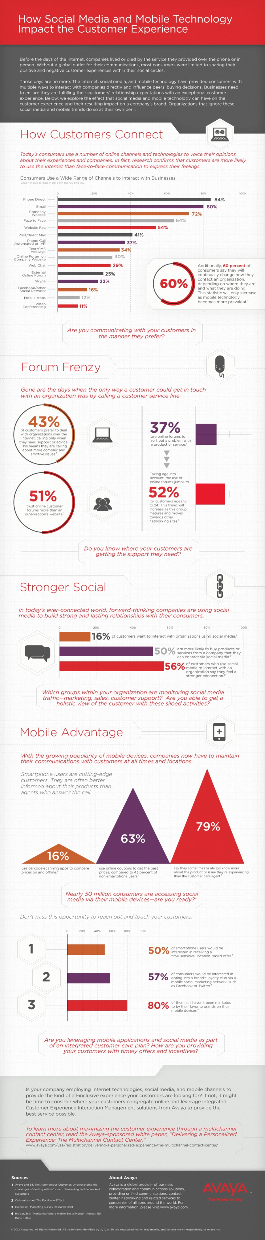 Technologies in Customer Service-Infographic-infographicsmania