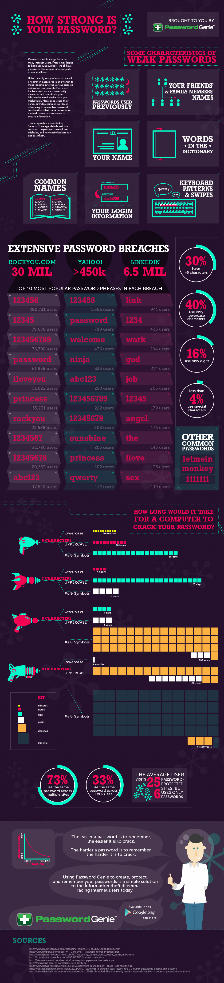 Make Strong Password-Infographic