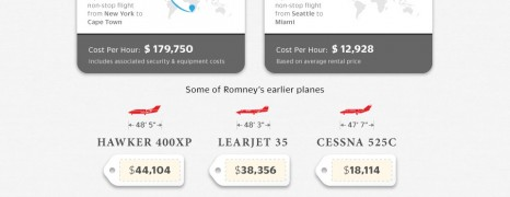US President Travel Expense