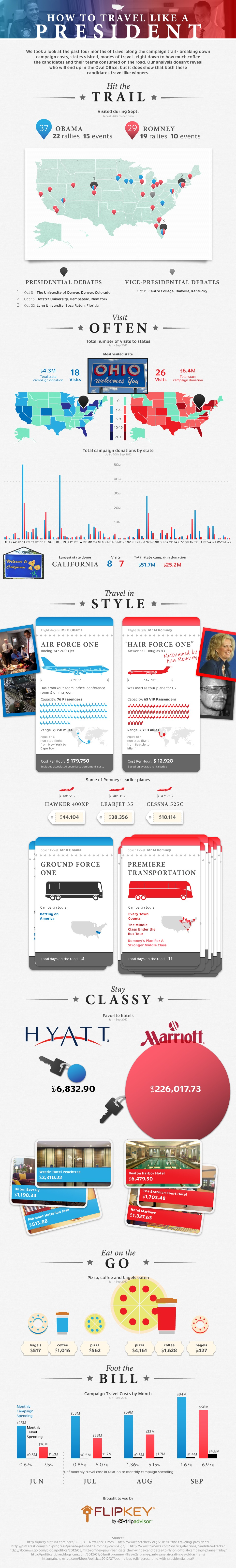 US President Travel Expense-Infographic