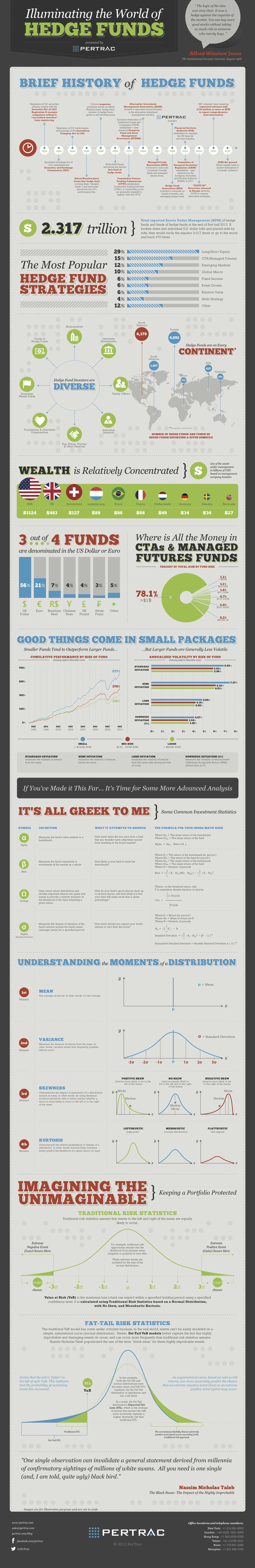 Hedge Funds Works-Infographic