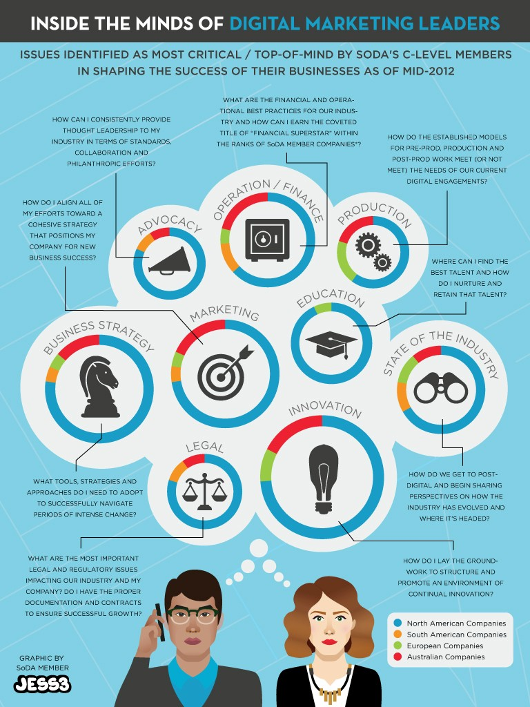 Inside-The-Minds-Of-Digital-Marketing-Leaders-Infographic