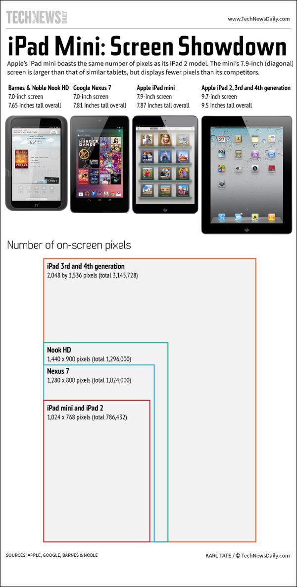 iPad Mini Screen Smackdown-Infographic