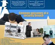 IT Security Breaches