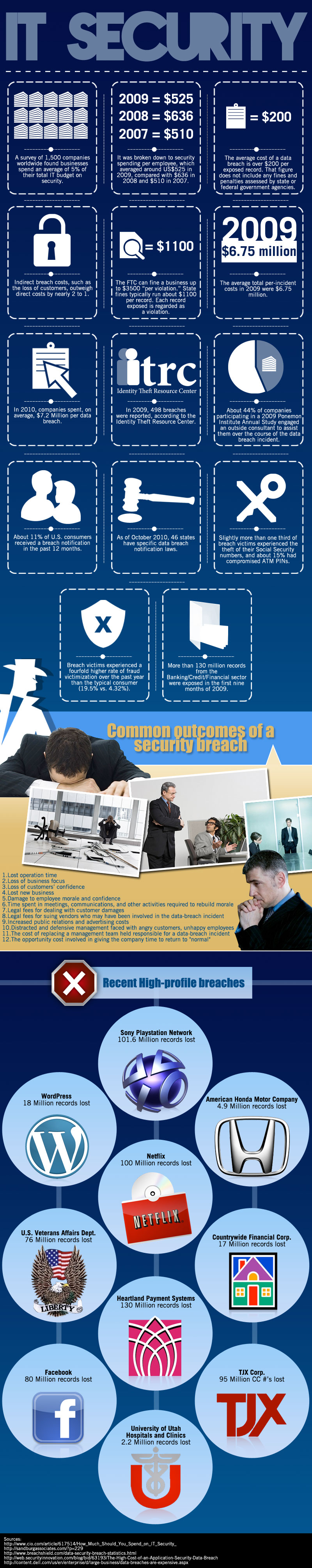 IT Security Breaches-Infographic