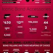 James Bond Values