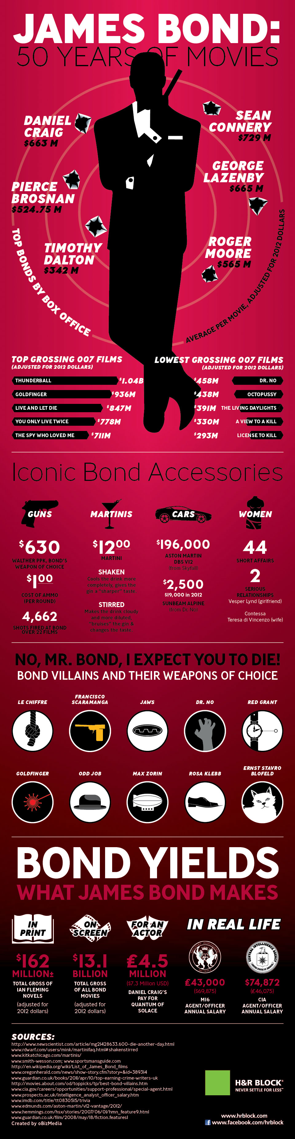 James Bond Values-Infographic