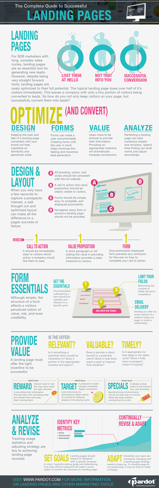 All About Landing Pages-Infographic