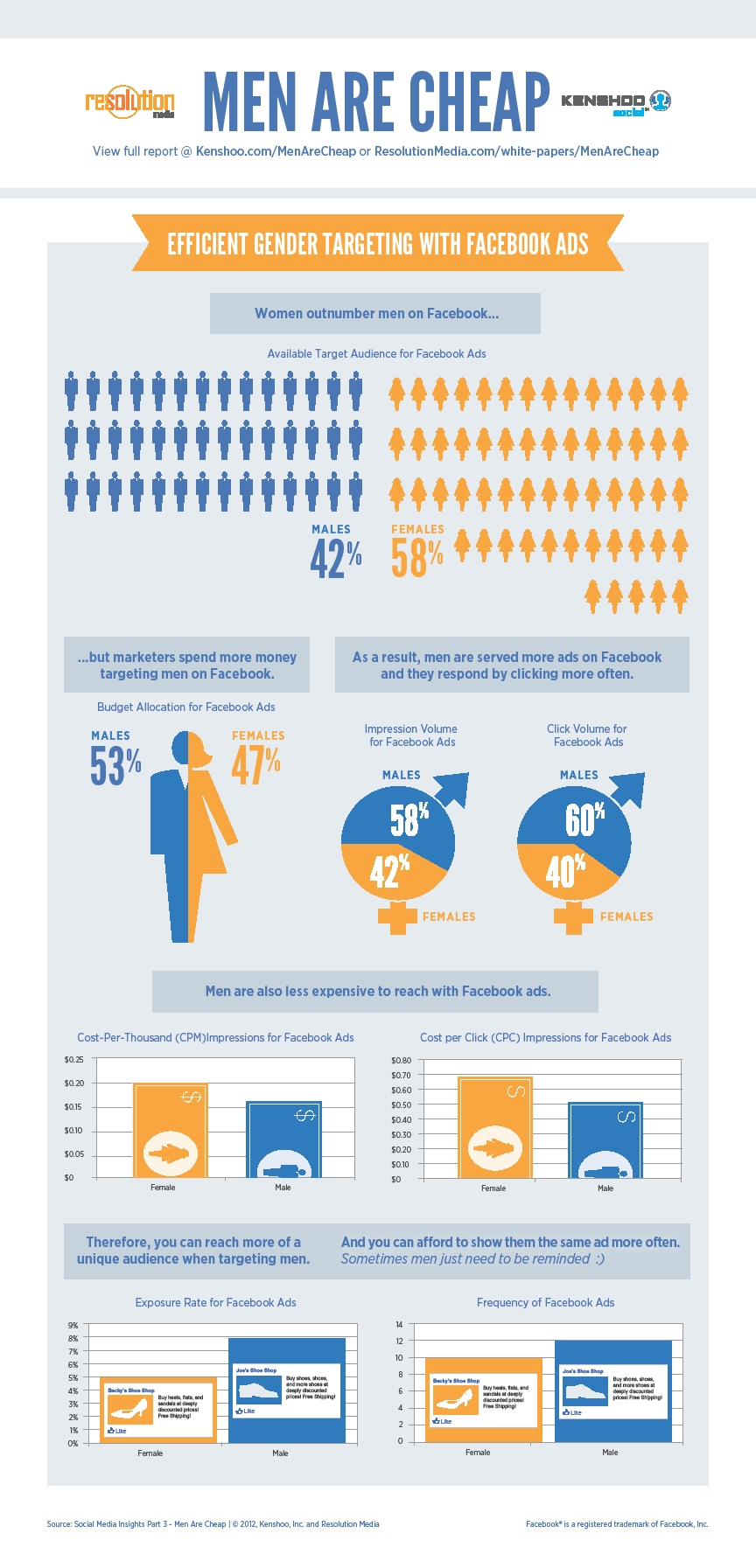 Facebook Gender Targeting Cost infographic