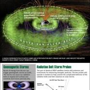 Earth Radiation Belts