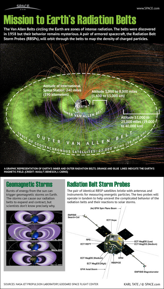 Earth Radiation Belts-Infographic