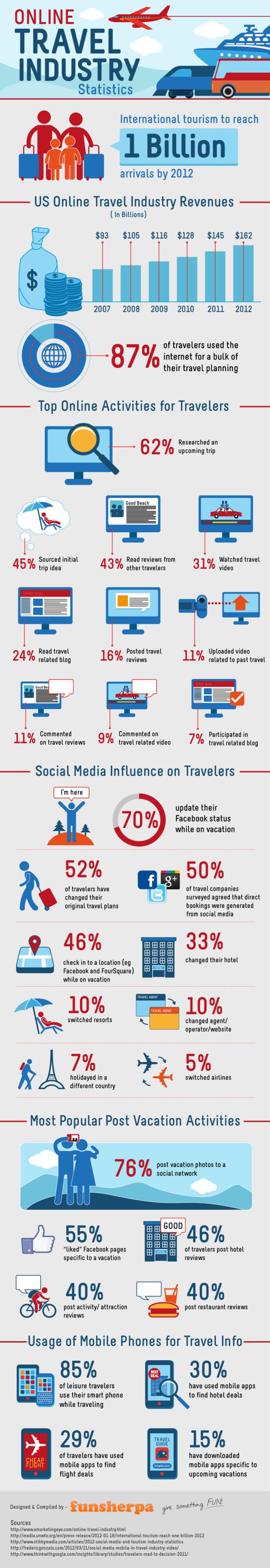 Online Travel Statistics 2012-Infographic