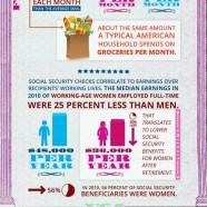Social Security Pay Gap