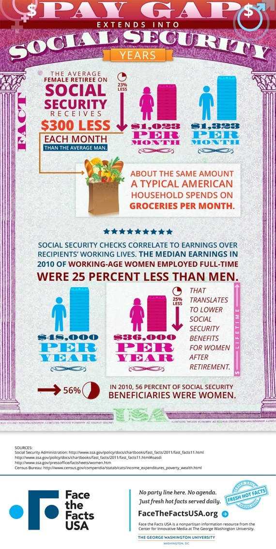 Social Security Pay Gap-Infographic