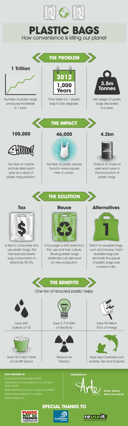 Plastic Kills Oceans-Infographic