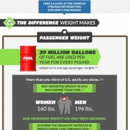 Weight on Fuel Consumption