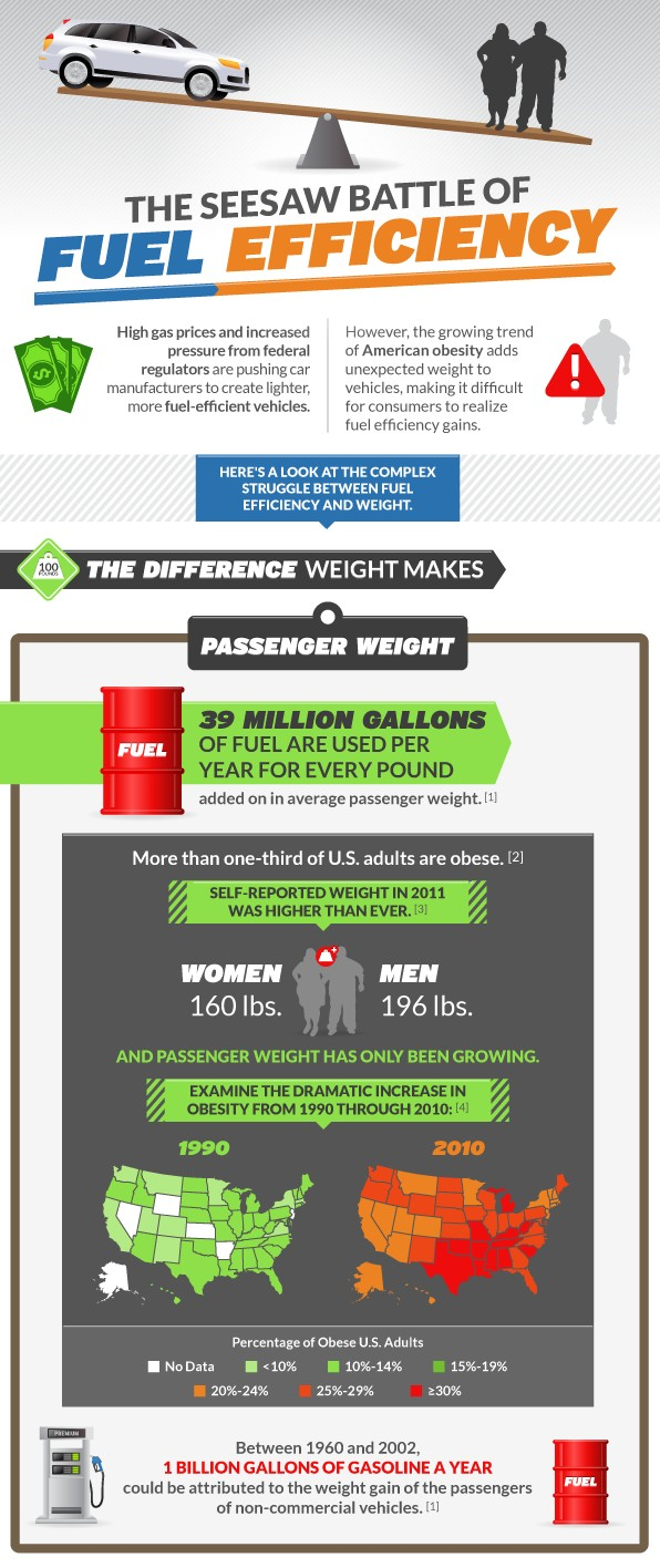 Weight on Fuel Consumption-Infographic