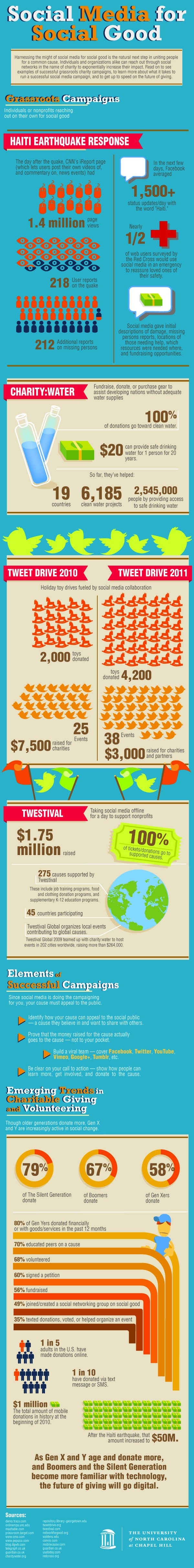 Social Media Impact on Society-Infographic