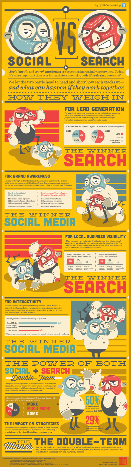 Social Media vs Search Marketing-Infographic