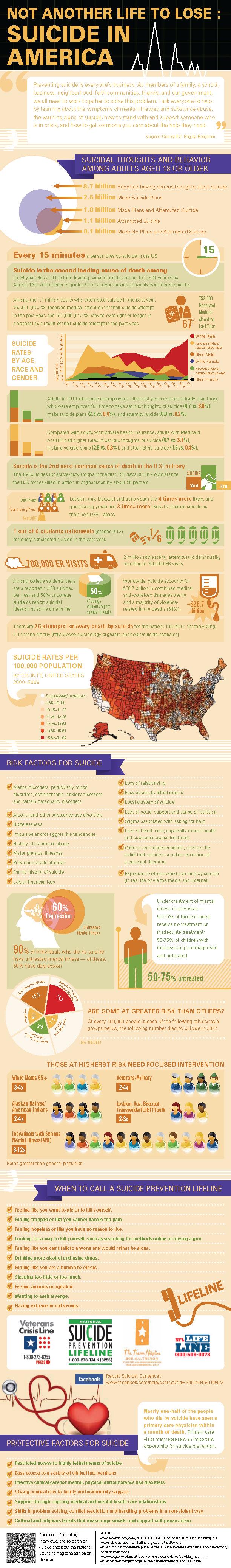 Suicide in America Statistics-Infographic