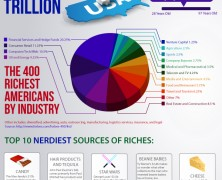 Forbes 400 List 2012