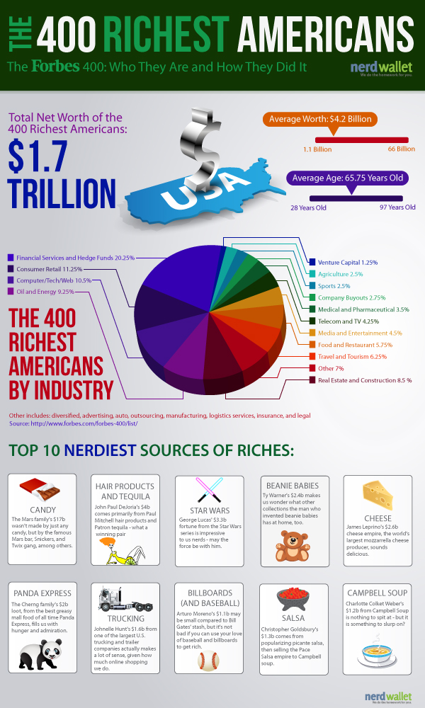 Forbes 400 List 2012-Infographic