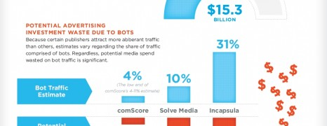 How to Stop Bot Traffic