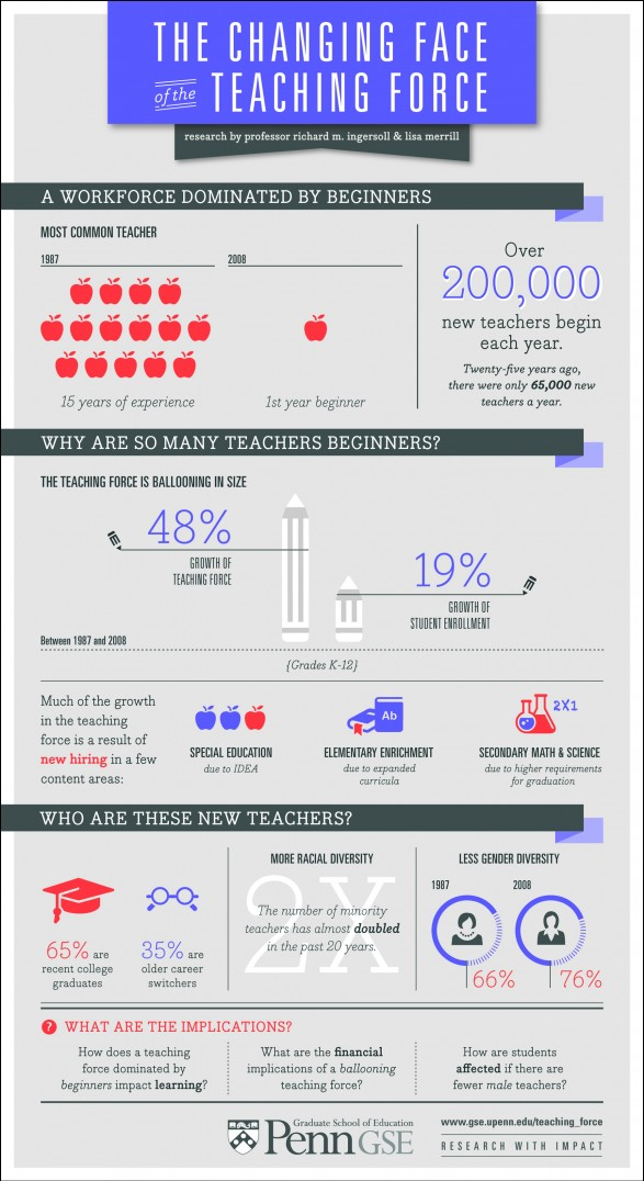 New Teachers Statistics-Infographic