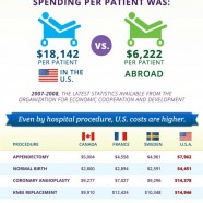 Hospital Expenses Breakdown