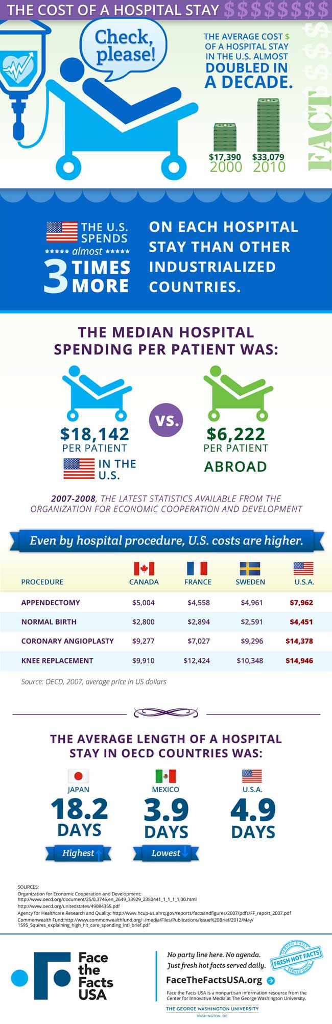 The-Cost-Of-A-Hospital-Stay-Infographic