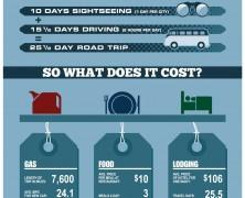 USA Road Trip Cost