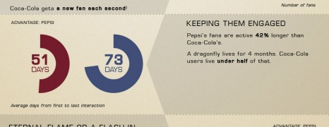 Coca Cola vs Pepsi Facebook