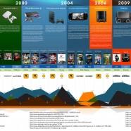 Sony Games Evolution