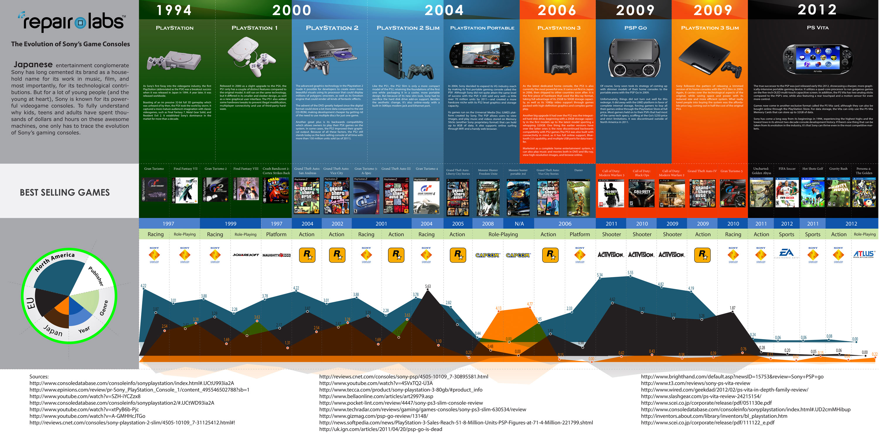 Sony Games Evolution-Infographic