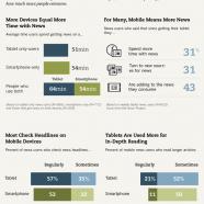News Consumption Mobile