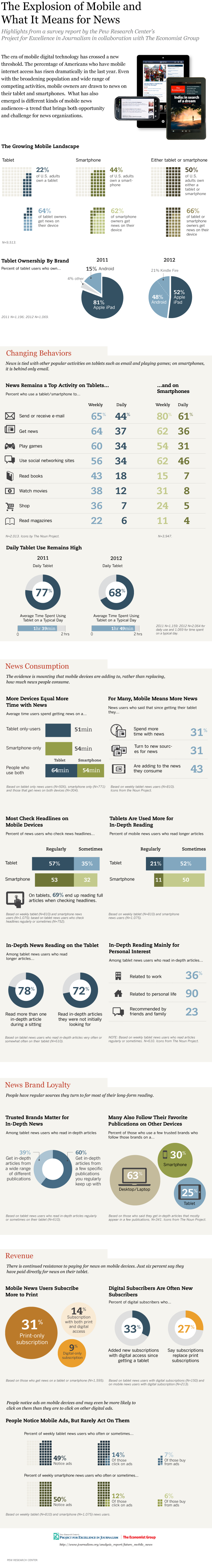 News Consumption Mobile-Infographic