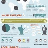 Travel Industry Economic Impact